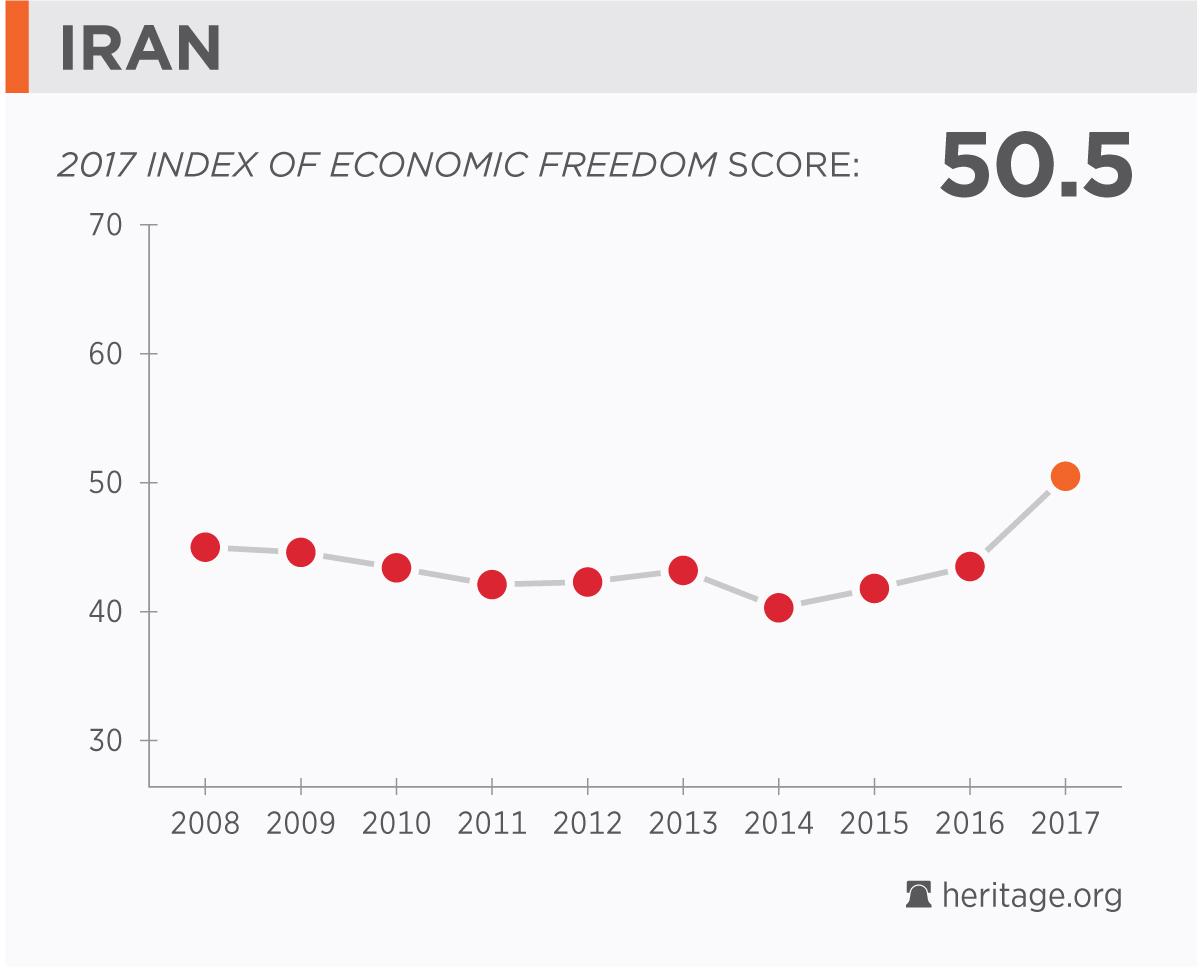 iran s economic freedom ranking improves financial tribune