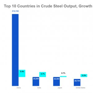 Iran Steel Output reaches 6.8m Tons, Up 47%