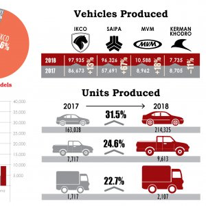 Auto Sector's Facts and Figures