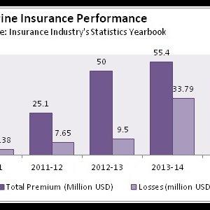 Marine Insurance Policies Plummet