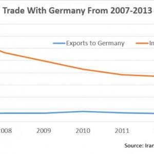German Businesses Seek Closer Ties