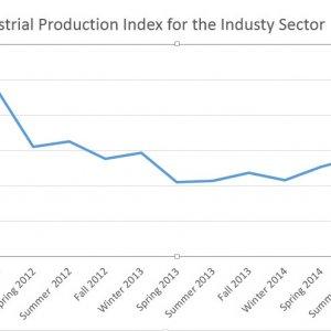 IPI Slides 2% in Spring
