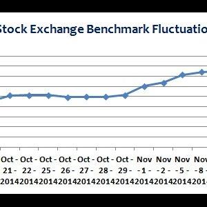 Shaky Investors Add to Market Volatility