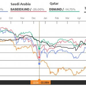 Oil-Driven Systematic Risk in Capital Market