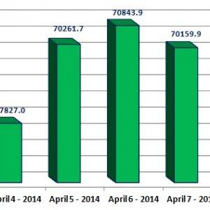 Trade Value Up 190% Amid TSE Bullish Trend