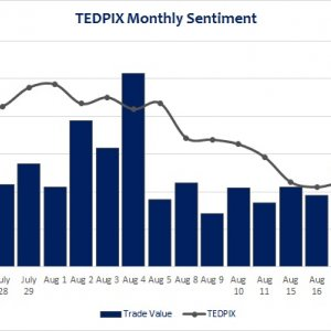 TEDPIX Dips Lower