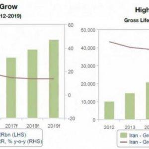 Insurance Industry Set For Long-Range Growth
