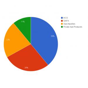 Iran Khodro Group Retains 39% Market Share