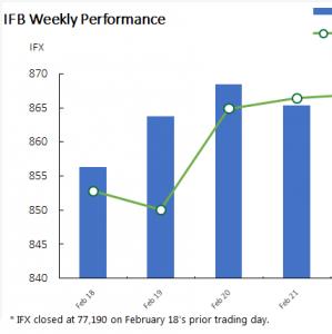 TSE Benchmark Ends Week 0.9% Higher