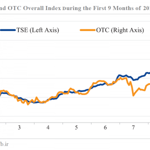 Middle East Bank Tracks Q3 Stock Market Trends