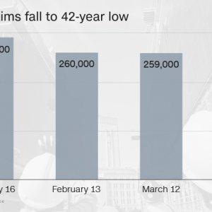 US Job Market Picking Up