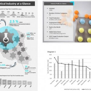 White Paper Paints Positive Outlook for Pharma Industry