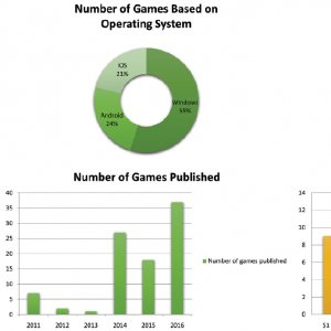 Iran Earned $1.2 Million from Exporting Games