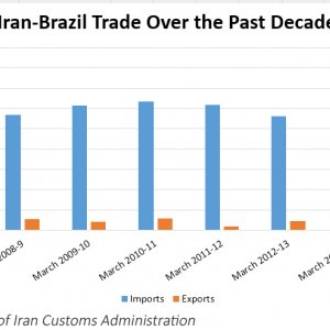 Trade With Brazil at $475m