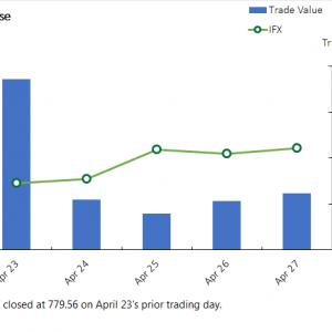 Stocks Finish Slow Trading Week Flat