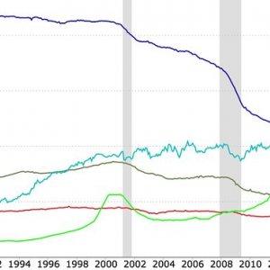 60% of US Newspaper Jobs Vanish in 26 Years
