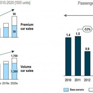 Preparing  International Automakers for Iranian Market