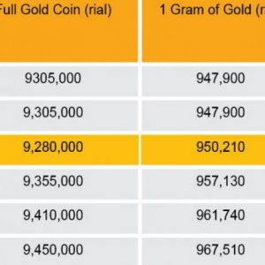 Fluctuations in Iran Gold Market