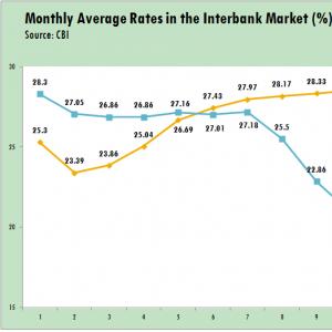 Interbank Lending Rates Fall