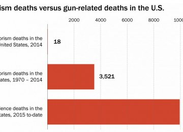 9,948 Americans Killed  by Gun Violence in 2015