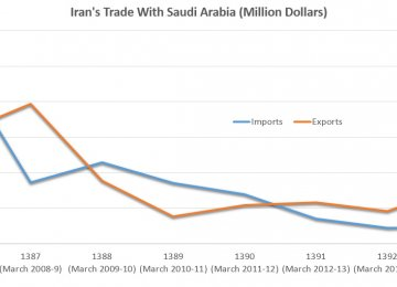 Iran-Saudi Trade in Retrospect