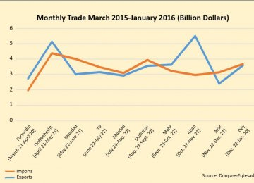 10-Month Foreign Trade Exceeds $69b