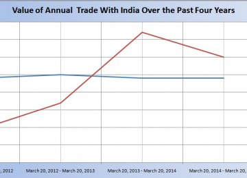 Imports From India Fluctuant, Exports Stable