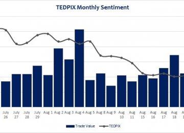 TEDPIX Dips Lower