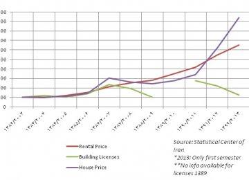How to Stimulate Housing Market Amid Slump