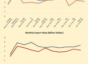 11-Month Foreign Trade at $76b