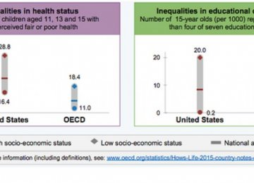 Child Poverty in US Higher Than OECD Countries