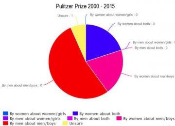 Gender Disparity in Major Literary Awards