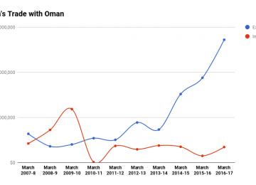 Oman Eyes Iran Market Amid Rising Imports