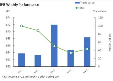 TSE, IFB Benchmarks End Week Lower