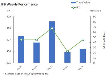 TSE Benchmark Ends Week 1% Higher