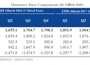Monetary Base Expansion Factors