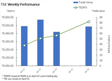 TSE Gauge Ends Week 1.2% Higher