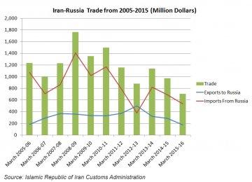 Iran-Russia Economic Commission to Convene