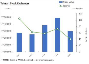 Stocks Finish Trading Week Lower at 77,183