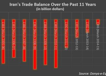 Trade Surplus Figures Not So Impressive