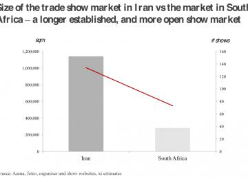 Iran Trade Exhibits Flourishing