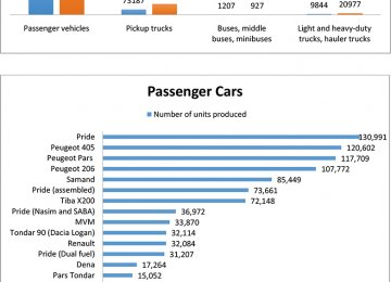 Car Manufacturing Data Released