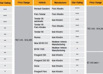 Renault's Sandero Gets 4-Star Quality Rating