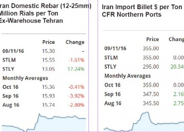 Iran Steel Prices Rise as Trump's Win Spooks Market