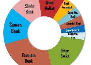 Website Surveys Top Banking Ads