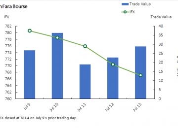TSE Gauge Ends Week 0.39% Lower