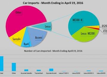 Korean Cars Top Sellers