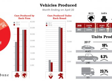 Iran Auto Industry's Overview