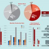 Auto Industry's Facts and Figures