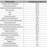 15.6% of Graduates Lack Jobs